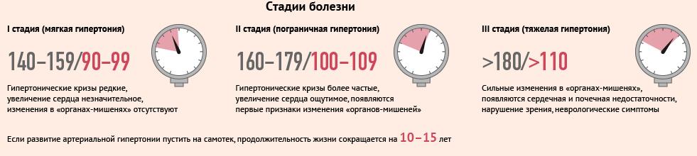 Изображение - Гипертония болезнь стадии gipertonicheskaya-bolezn_7